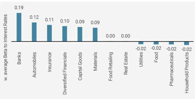 Figure 8: Highest and Lowest Sensitivities To Interest Rates by Sector, European Investment Universe