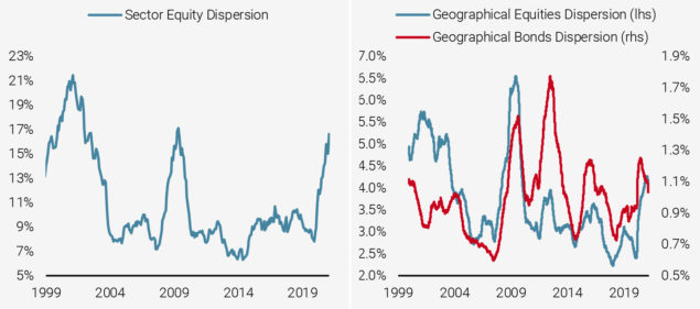 Figure 8: Equity Sectors Returns Dispersion (left) and Equity and Bonds Geographical Dispersion (right)