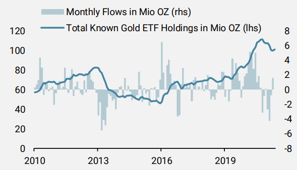 Exchange Traded Funds (ETF) holdings and flows in ounces.PNG