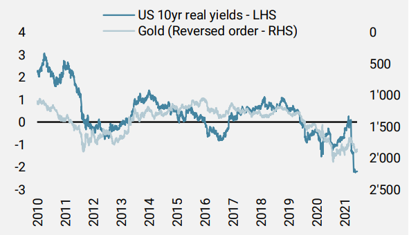 Figure 2: Gold's relationship with US real rates