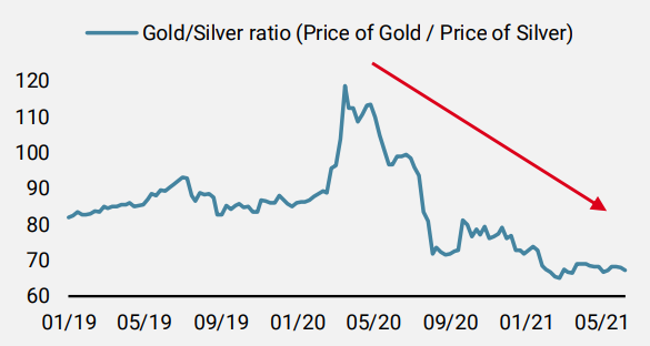 The Gold/Silver ratio is a good indicator of the macro recovery