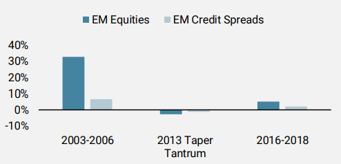 Figure 4: Annualised Excess Returns During Periods of Rising US 10-Year Yields