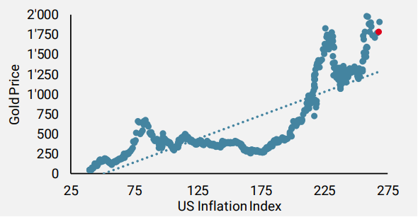 Figure 4: Scatterplot of gold vs. US inflation as a valuation measure