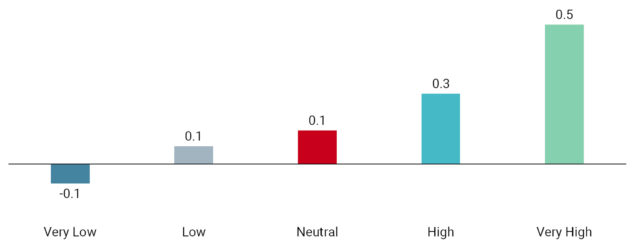 The Benefits of Hedging via USD