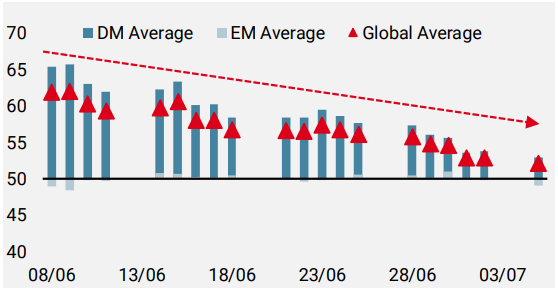 Figure 1: Growth Nowcaster – Diffusion Index over the Last Month