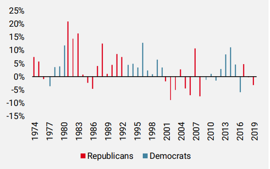 Figure 1: FED Dollar Index Performance under Different Political Regimes in the US
