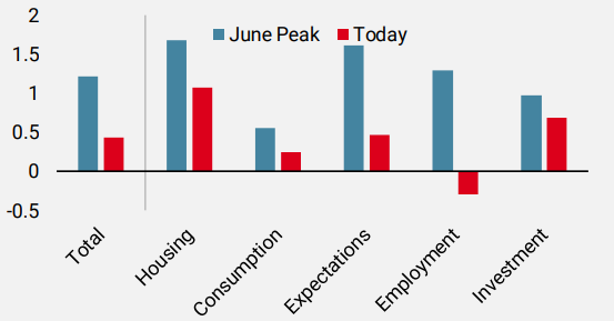 Figure 3: Global Growth Nowcaster by Component