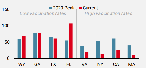 Figure 4: New Hospital Admissions by US State (7d MA, per 100k)