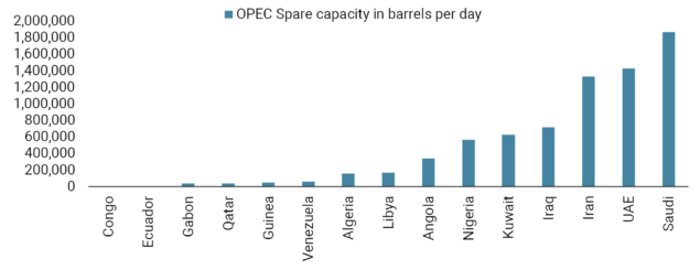 20211004 COTD x OPEC to Increase Oil Supply - chart website