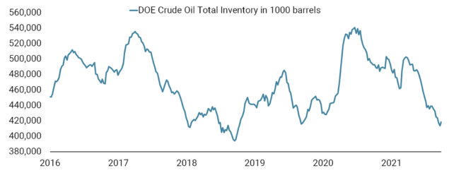 20211004 COTD x Oil Supply and Demand Imbalance - chart website