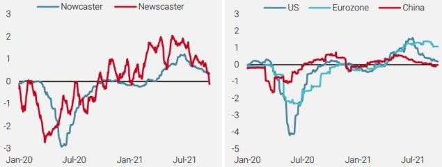 Global Growth Nowcaster and Newscaster (left) and Regional Growth Nowcasters (right)