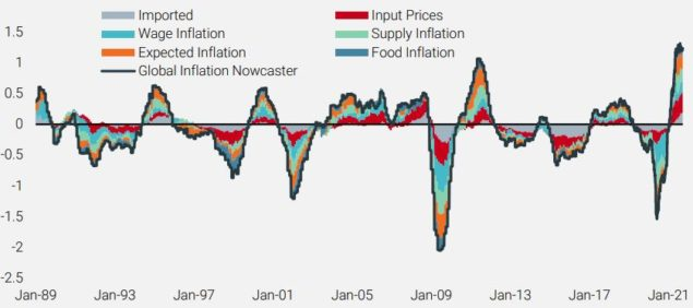 Global Inflation Nowcaster and Underlying Components