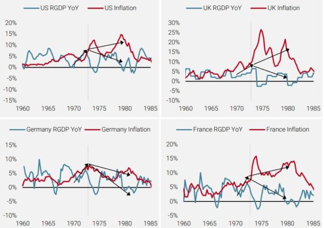 Growth and Inflation (1960-1985)