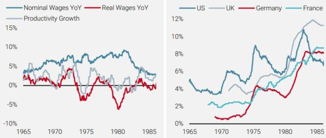 Wages vs Productivity in the US (left) and Unemployment Rates (right)