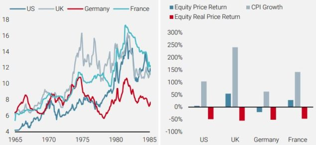 10-year Bond Yields (left) and Cumulative Equity Price Returns from 1970 to 1979 (right)